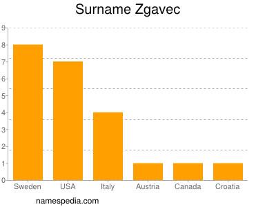 Surname Zgavec