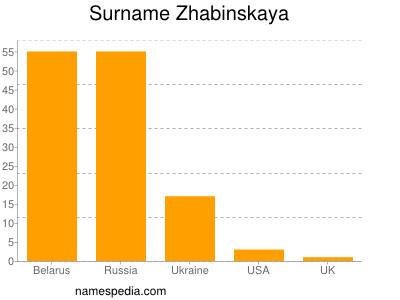 Surname Zhabinskaya