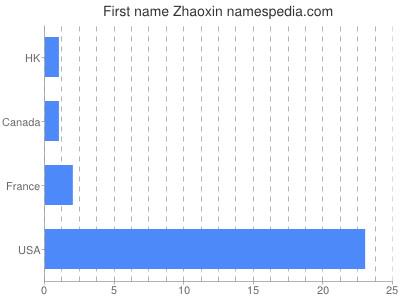 Vornamen Zhaoxin