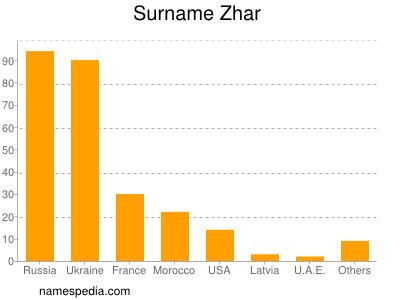 Surname Zhar