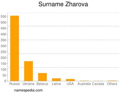 Surname Zharova