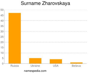 Surname Zharovskaya