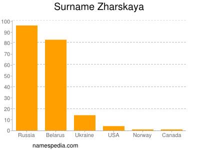 Surname Zharskaya