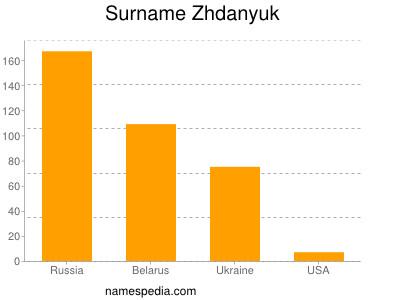 Surname Zhdanyuk