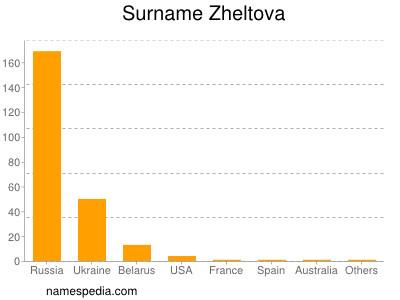 Surname Zheltova