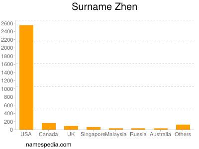 Surname Zhen