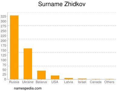 Surname Zhidkov