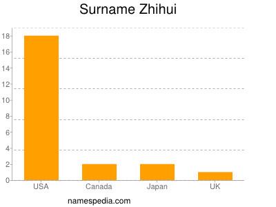 nom Zhihui