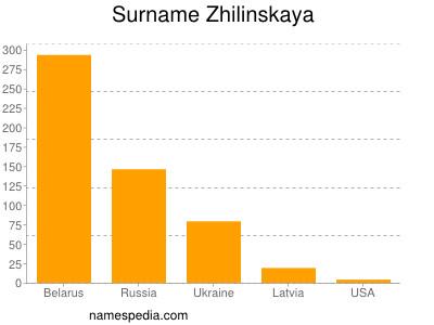 Surname Zhilinskaya