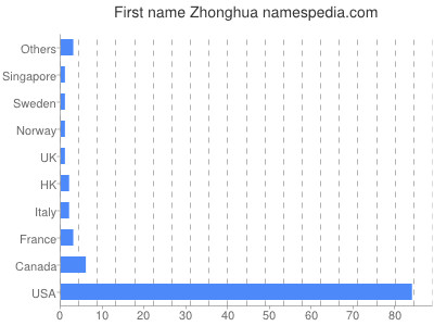 Given name Zhonghua