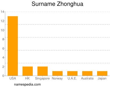 Surname Zhonghua