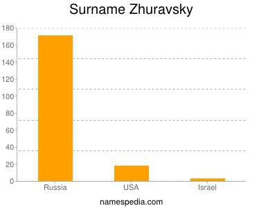 Familiennamen Zhuravsky