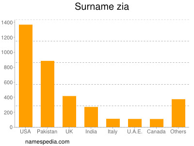 Surname Zia
