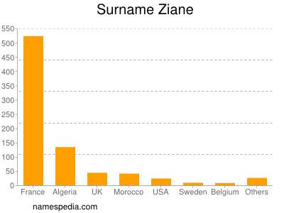Surname Ziane