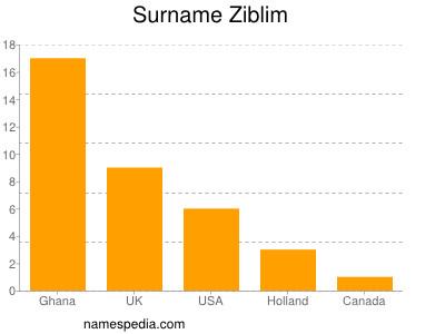 Surname Ziblim