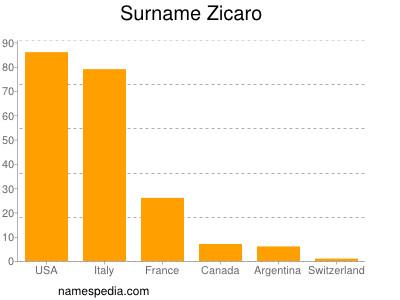 Familiennamen Zicaro