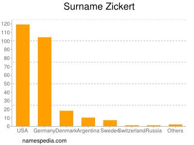 Surname Zickert