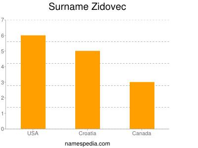 Surname Zidovec