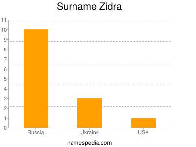 Surname Zidra