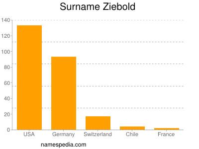 Surname Ziebold