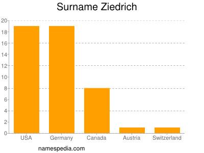 Surname Ziedrich