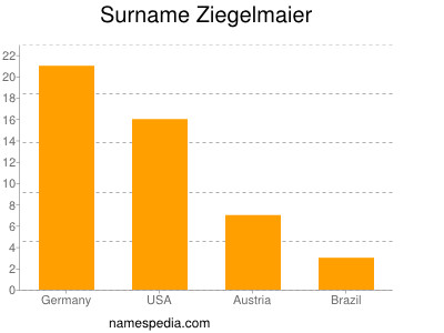 Surname Ziegelmaier