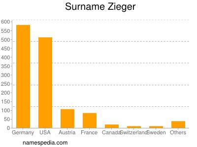 Surname Zieger
