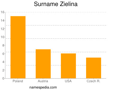 Surname Zielina
