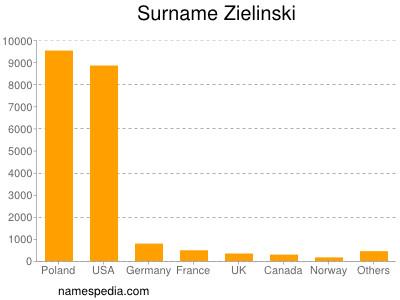 Surname Zielinski