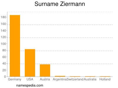 Surname Ziermann