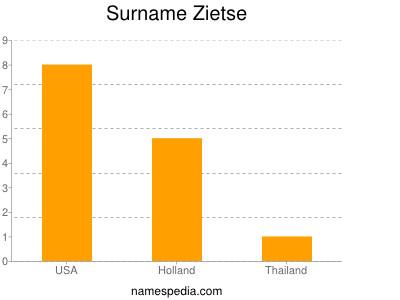 Surname Zietse
