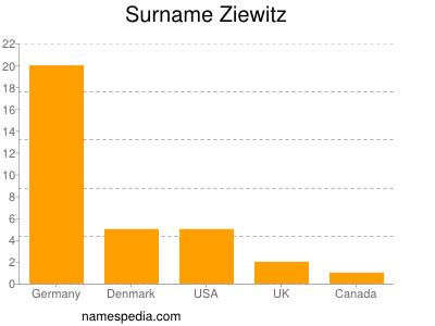 Surname Ziewitz