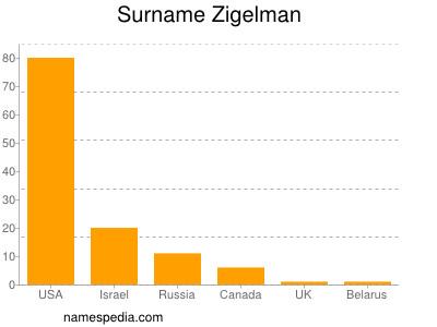 Surname Zigelman