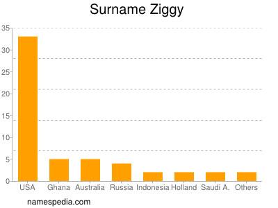 Surname Ziggy