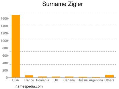 Surname Zigler