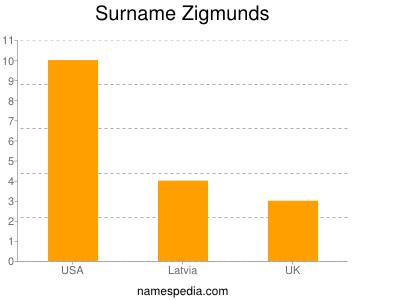 Surname Zigmunds