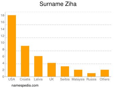 Surname Ziha