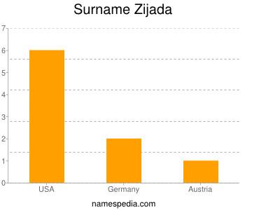 Surname Zijada