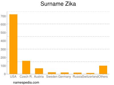 Familiennamen Zika