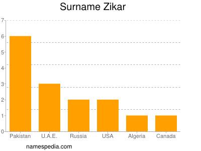 Surname Zikar