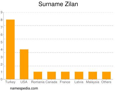 Surname Zilan