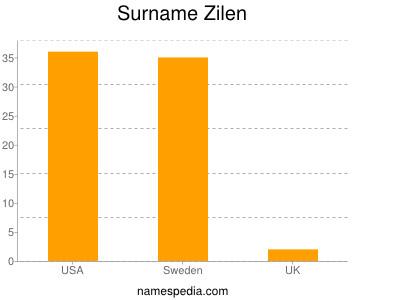 nom Zilen