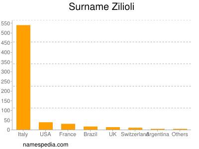 Surname Zilioli