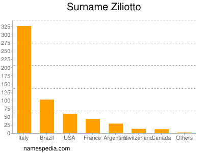 Surname Ziliotto