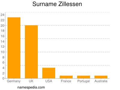 Surname Zillessen