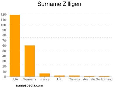 Surname Zilligen