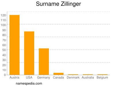Surname Zillinger