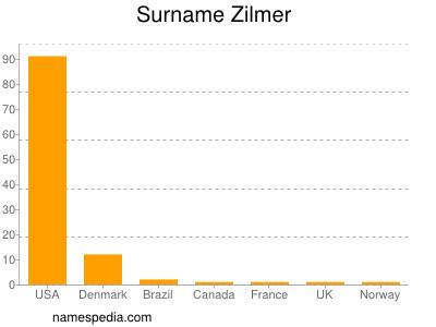 Surname Zilmer