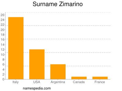 Surname Zimarino