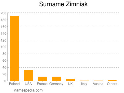 Surname Zimniak
